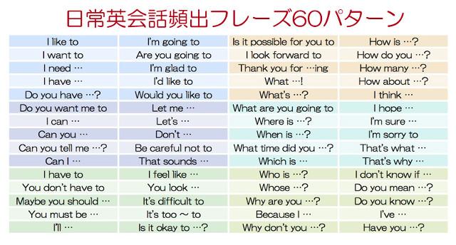 7-plus english 表現リスト一覧