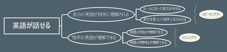 『英語が話せる』を要素に分解して攻略する
