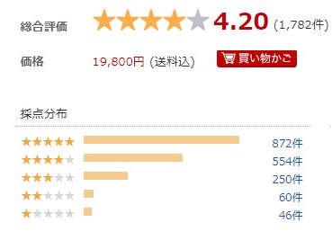 7+English(七田式)の口コミ評判の星分布 平均は4.2