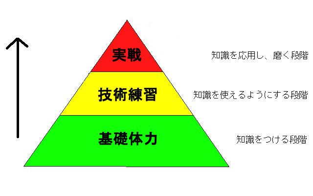 英会話の上達は3段階に分かれていて、下から順に積み上げることが必要