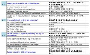ビジネス英語 話す筋トレ チャンク一覧の一部